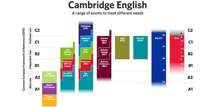 Escala de niveles de los exámenes Cambridge